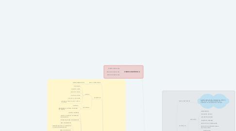 Mind Map: ESTABLECIMIENTO FARMACÉUTICO MINORISTA