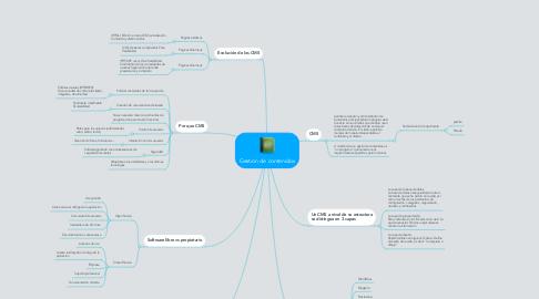 Mind Map: Gestion de contenidos