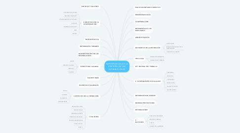 Mind Map: IMPORTANCIA DE LA GESTIÓN DE LAS RETRIBUCIONES