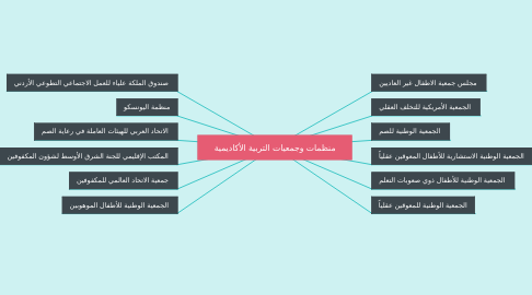 Mind Map: منظمات وجمعيات التربية الأكاديمية