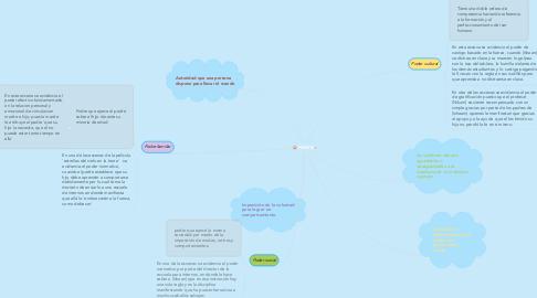 Mind Map: PODER