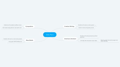 Mind Map: Daily Plans