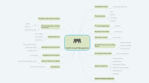 Mind Map: Health Crowd Management