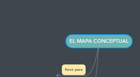 Mind Map: EL MAPA CONCEPTUAL