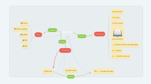 Mind Map: Alunos
