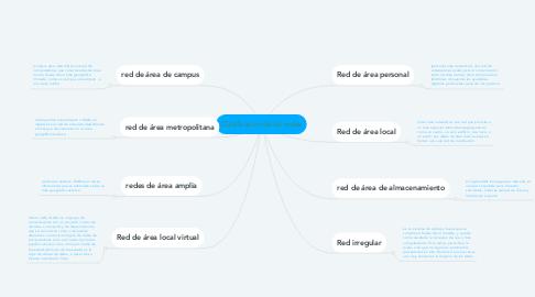Mind Map: Clasificación de las redes