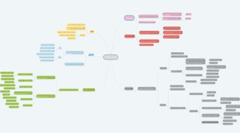 Mind Map: العناصر الغذائية