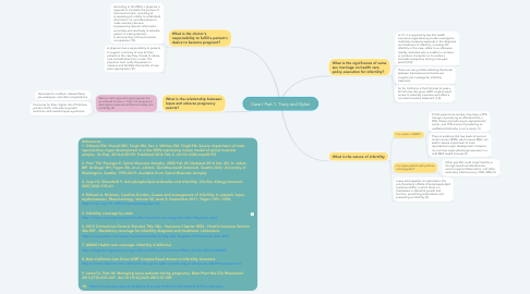 Mind Map: Case I Part 1: Tracy and Dylan