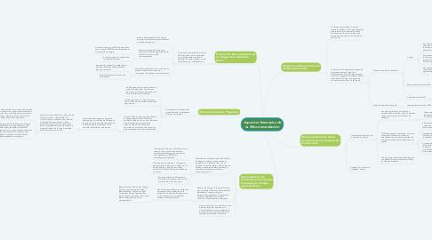 Mind Map: Aspectos Generales de la Micorremediación