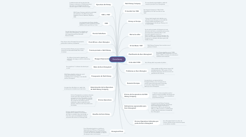 Mind Map: Eurodisney