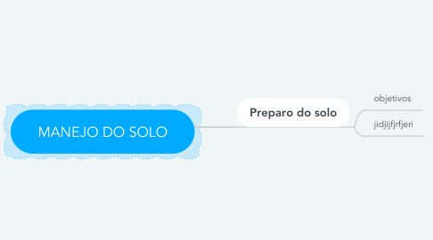 Mind Map: MANEJO DO SOLO