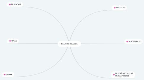 Mind Map: SALA DE BELLEZA