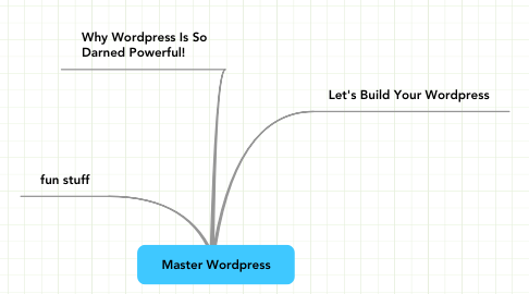 Mind Map: Master Wordpress