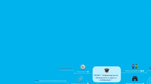 """Mind Map: ПРОЕКТ """"Информационная безопасность и защита информации"""""""