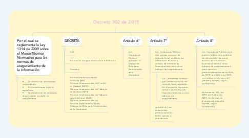 Mind Map: Decreto 302 de 2015
