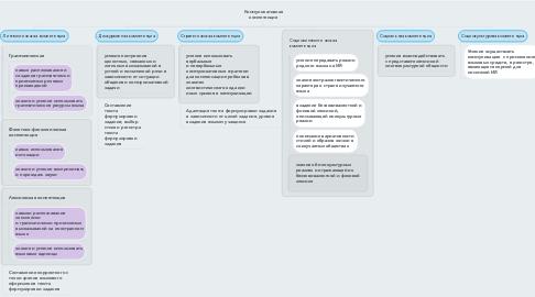 Mind Map: Коммуникативная компетенция