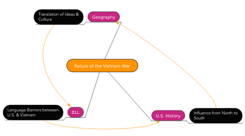 Mind Map: Failure of the Vietnam War