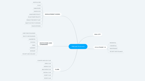 Mind Map: PROJECTS D.H.A