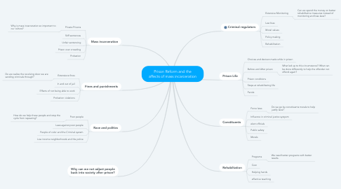 Mind Map: Prison Reform and the affects of mass incarceration
