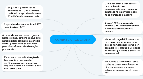 Mind Map: COMBATE A HOMOFOBIA