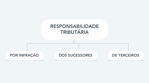 Mind Map: RESPONSABILIDADE TRIBUTÁRIA