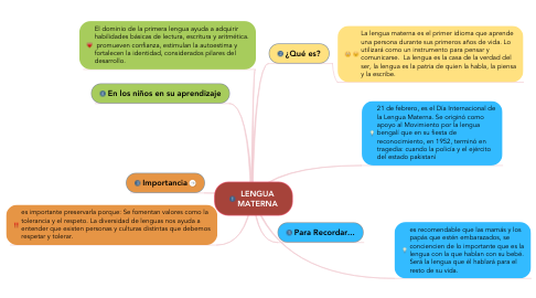 Mind Map: LA OBSERVACIÓN