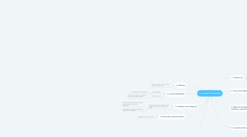 Mind Map: Propuesta Pedagógica