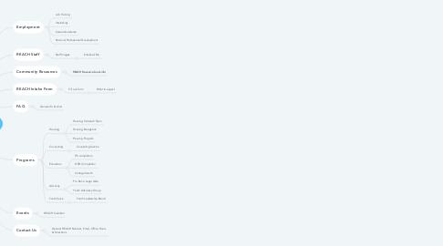 Mind Map: The REACH Center App