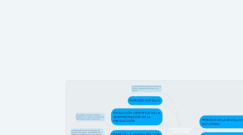Mind Map: EVOLUCIÓN DE LA PRODUCCIÓN