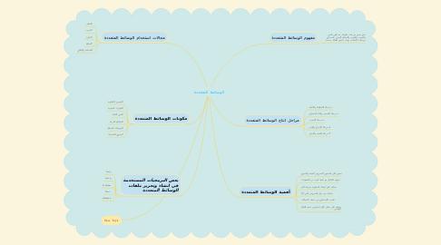 Mind Map: الوسائط المتعددة