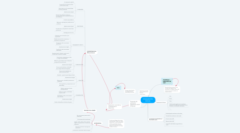 Mind Map: EVALUACIÓN INICIAL