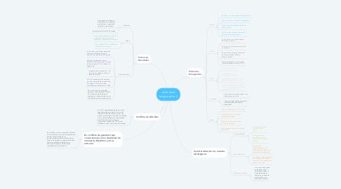 Mind Map: Actividad Integradora 5