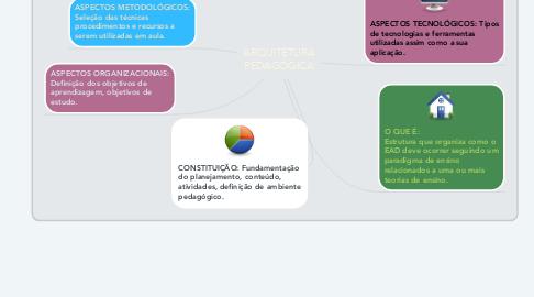 Mind Map: ARQUITETURA PEDAGÓGICA