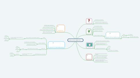 Mind Map: PROGRAMACIÓN ORIENTADA A OBJETOS (Si lo puedes pensar lo puedes programar)