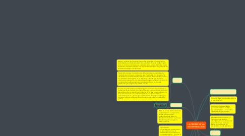 Mind Map: LA TEORÍA DE LA MODERNIZACIÓN