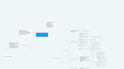 Mind Map: interacciones alimento-medicamento
