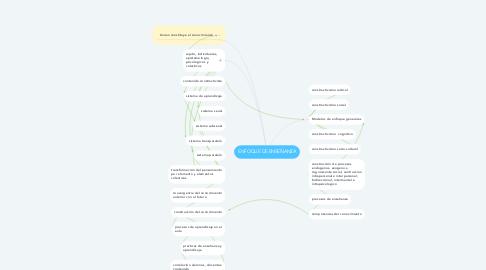Mind Map: ENFOQUE DE ENSEÑANZA