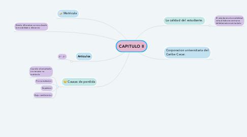 Mind Map: CAPITULO II
