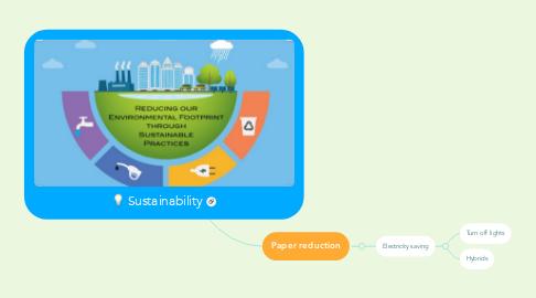 Mind Map: Sustainability
