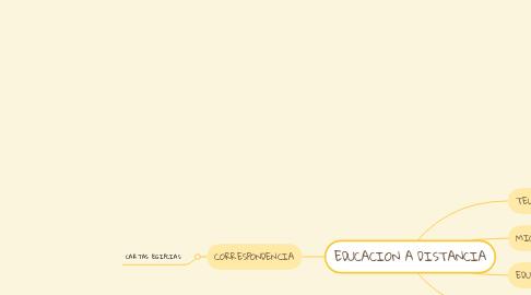 Mind Map: EDUCACION A DISTANCIA