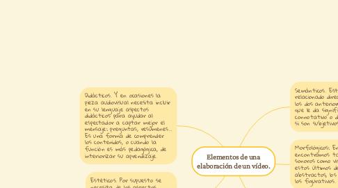 Mind Map: Elementos de una elaboración de un vídeo.