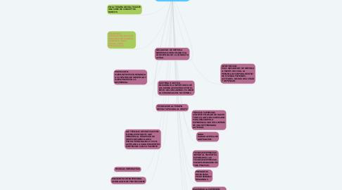 Mind Map: TEORÍA Y TÉCNICA DE LA TERAPIA GESTALT