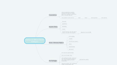 Mind Map: Doença do Refluxo Gastro Esofágico