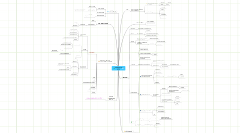 Mind Map: managementul