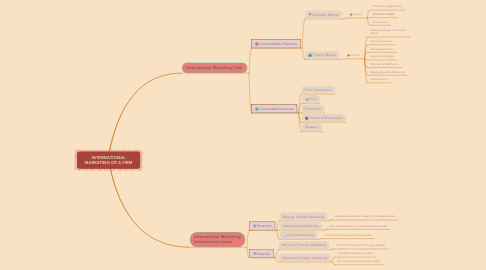 Mind Map: INTERNATIONAL MARKETING OF A FIRM