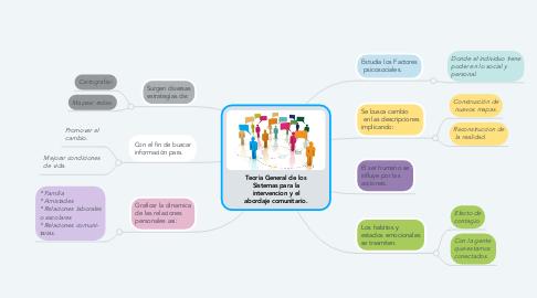 Mind Map: Teoria General de los Sistemas para la intervencion y el abordaje comunitario.