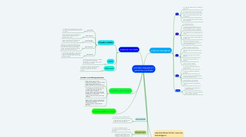Mind Map: actividad integradora 5 potencias y confictos