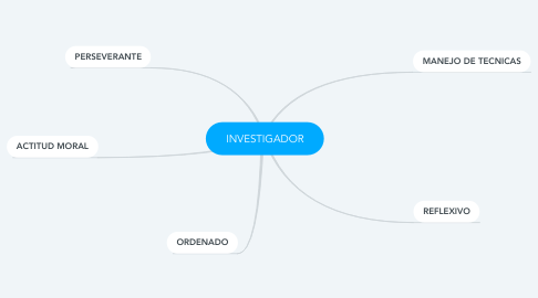 Mind Map: INVESTIGADOR