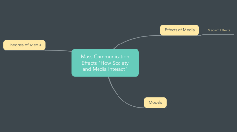 """Mind Map: Mass Communication Effects """"How Society and Media Interact"""""""