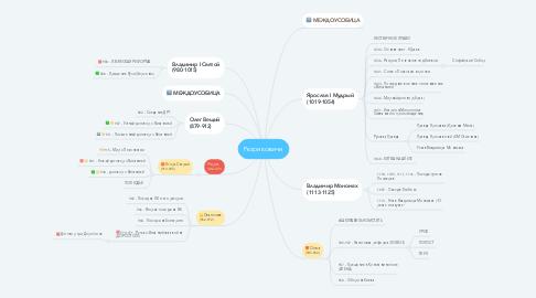 Mind Map: Рюриковичи
